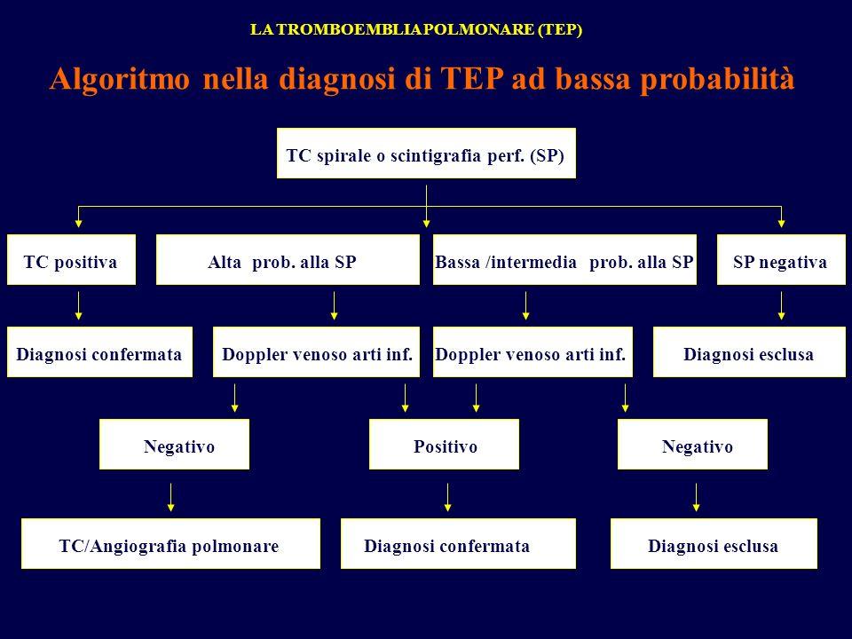 Algoritmo nella diagnosi di TEP ad bassa probabilità