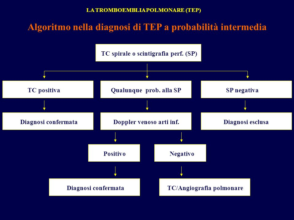 Algoritmo nella diagnosi di TEP a probabilità intermedia