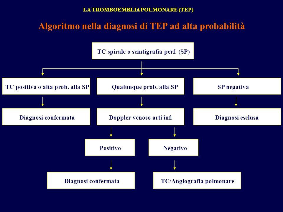 Algoritmo nella diagnosi di TEP ad alta probabilità