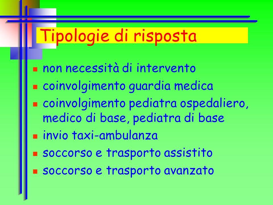 Tipologie di risposta non necessità di intervento