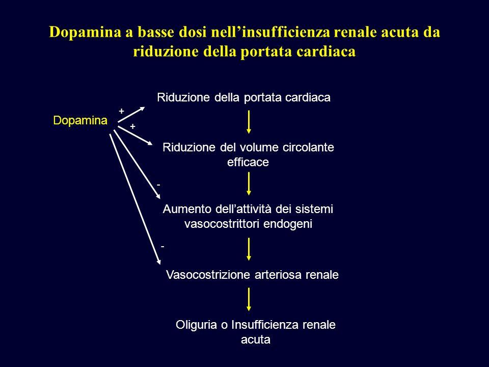 Dopamina a basse dosi nell'insufficienza renale acuta da riduzione della portata cardiaca