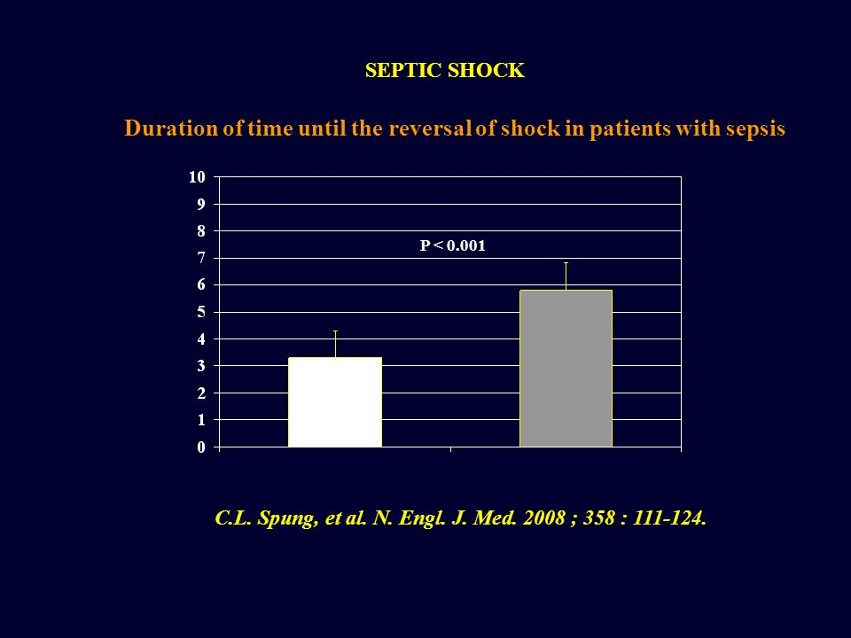 SEPTIC SHOCK Duration of time until the reversal of shock in patients with sepsis. P < 0.001.