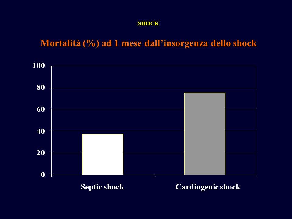 Mortalità (%) ad 1 mese dall'insorgenza dello shock