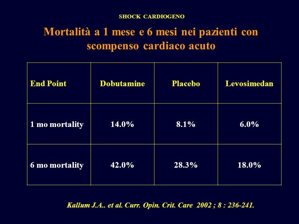 Mortalità a 1 mese e 6 mesi nei pazienti con scompenso cardiaco acuto