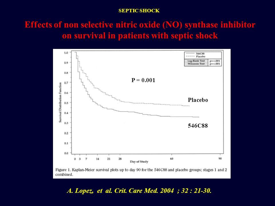 A. Lopez, et al. Crit. Care Med. 2004 ; 32 : 21-30.