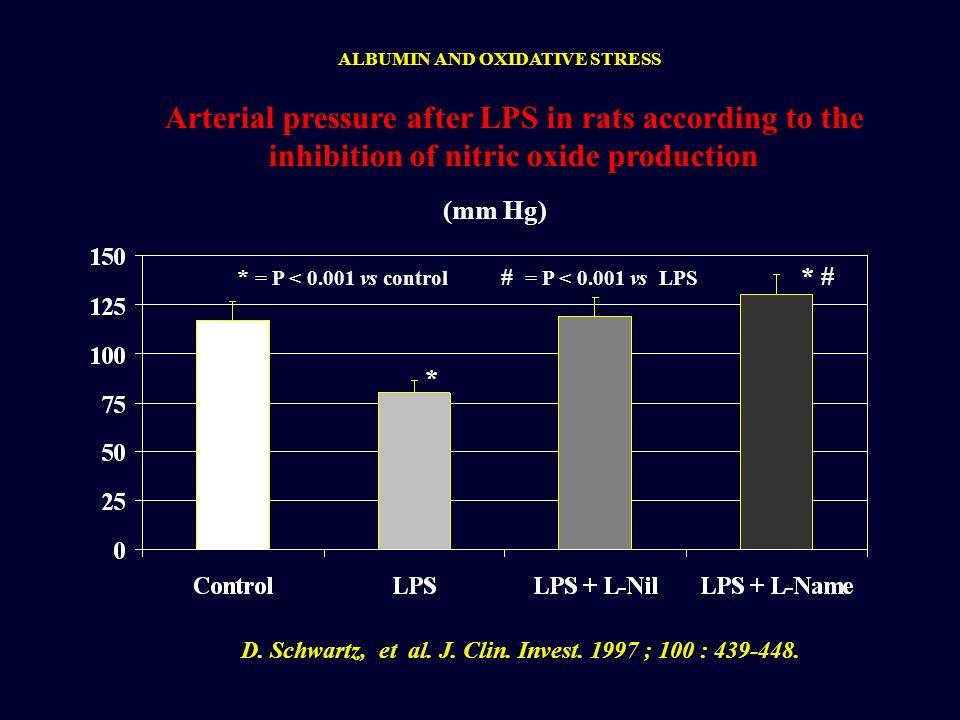 D. Schwartz, et al. J. Clin. Invest. 1997 ; 100 : 439-448.