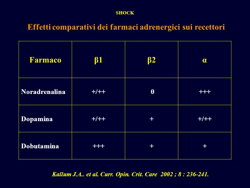 Effetti comparativi dei farmaci adrenergici sui recettori