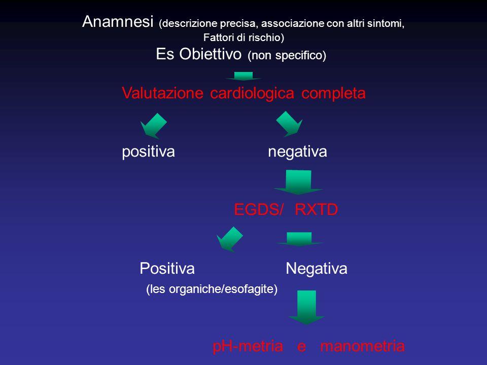 Anamnesi (descrizione precisa, associazione con altri sintomi,
