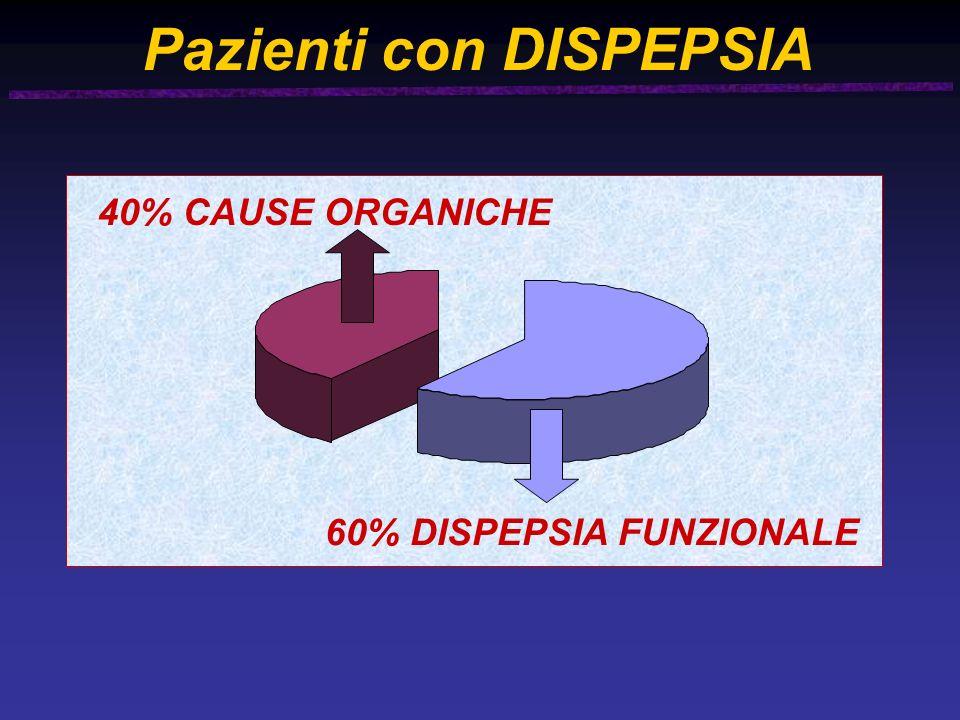 Pazienti con DISPEPSIA 60% DISPEPSIA FUNZIONALE