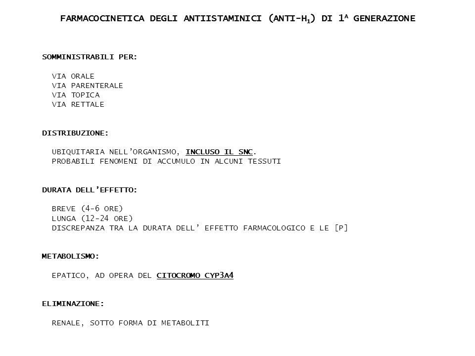 FARMACOCINETICA DEGLI ANTIISTAMINICI (ANTI-H1) DI 1A GENERAZIONE