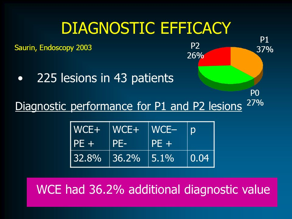 DIAGNOSTIC EFFICACY 225 lesions in 43 patients