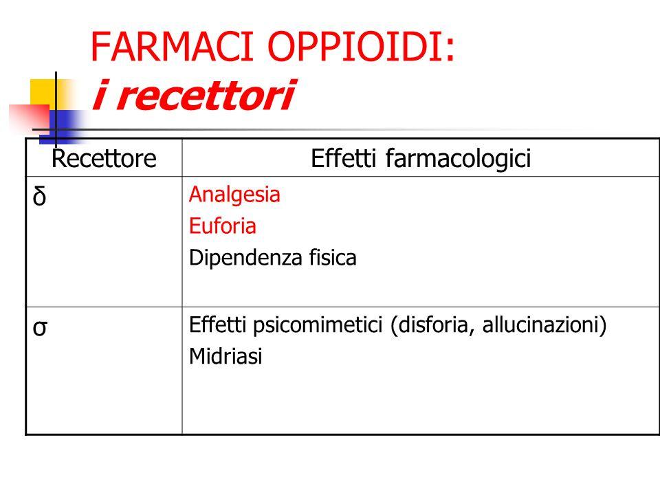 FARMACI OPPIOIDI: i recettori
