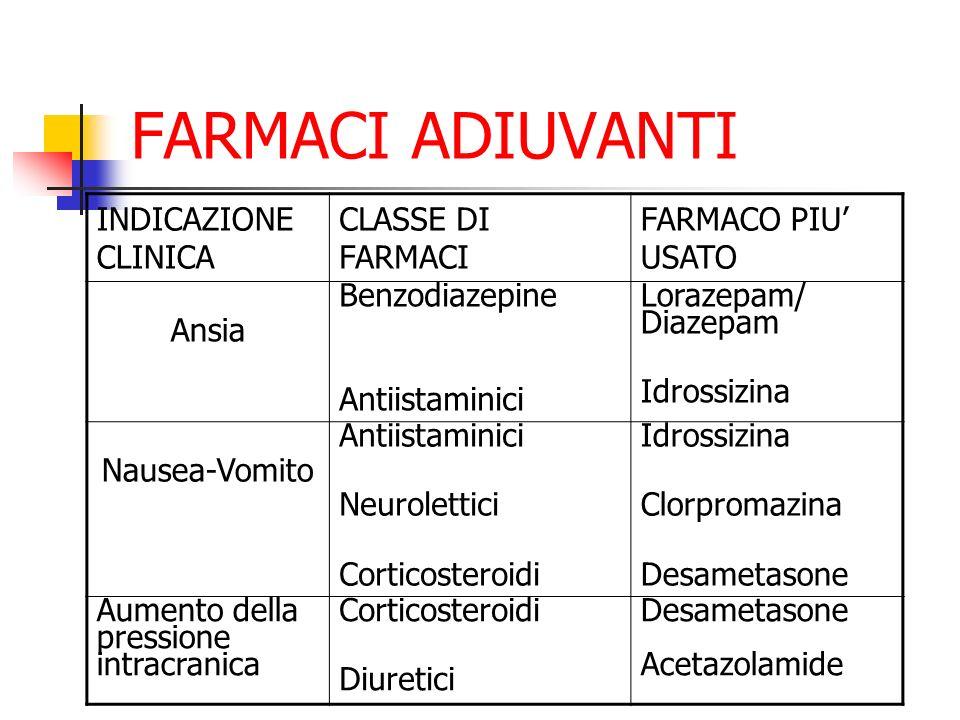FARMACI ADIUVANTI INDICAZIONE CLINICA CLASSE DI FARMACI