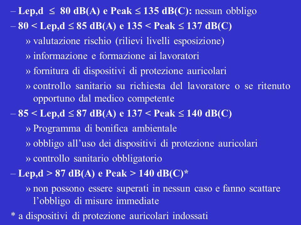Lep,d  80 dB(A) e Peak  135 dB(C): nessun obbligo