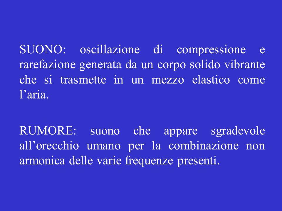 SUONO: oscillazione di compressione e rarefazione generata da un corpo solido vibrante che si trasmette in un mezzo elastico come l'aria.