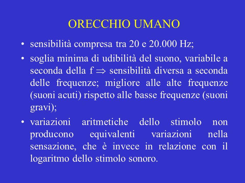 ORECCHIO UMANO sensibilità compresa tra 20 e 20.000 Hz;