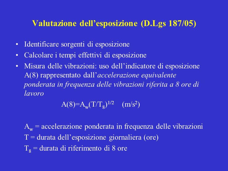 Valutazione dell'esposizione (D.Lgs 187/05)
