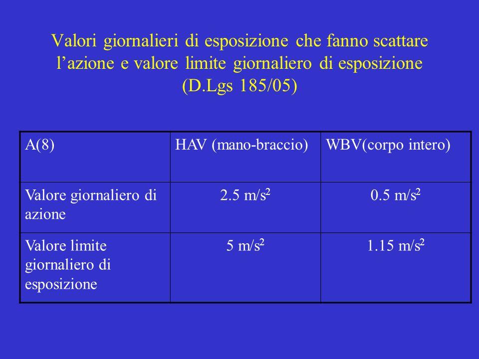 Valori giornalieri di esposizione che fanno scattare l'azione e valore limite giornaliero di esposizione (D.Lgs 185/05)