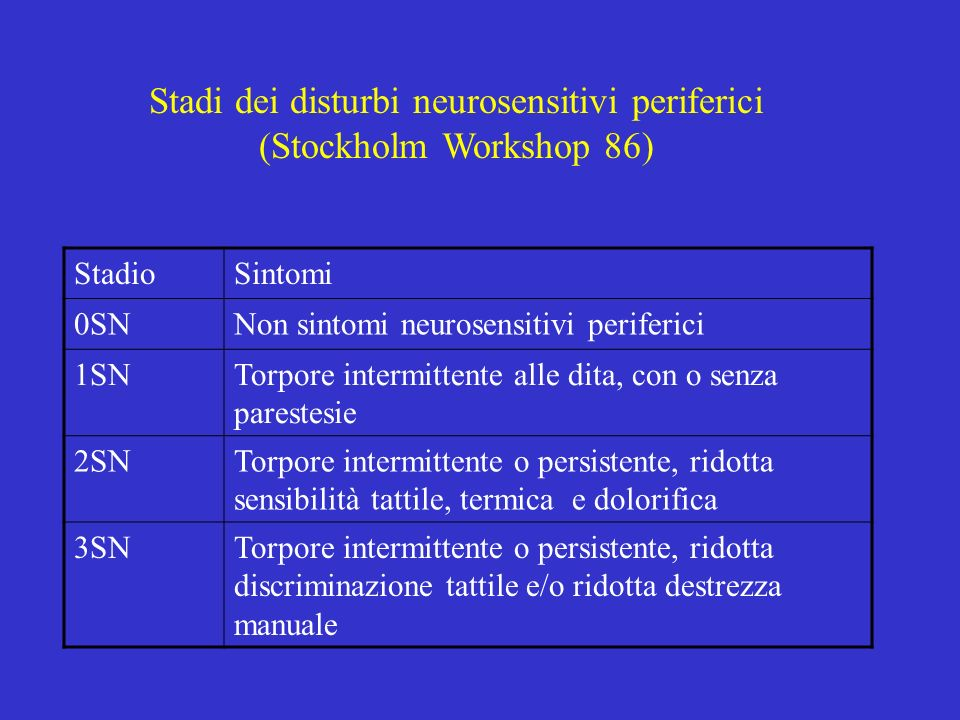Stadi dei disturbi neurosensitivi periferici (Stockholm Workshop 86)