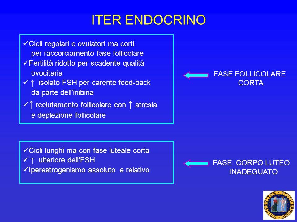 ITER ENDOCRINO Cicli regolari e ovulatori ma corti