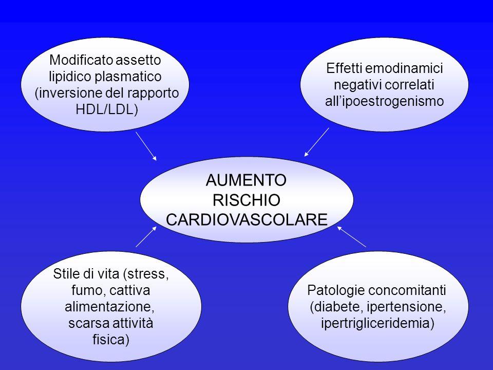 AUMENTO RISCHIO CARDIOVASCOLARE Modificato assetto lipidico plasmatico