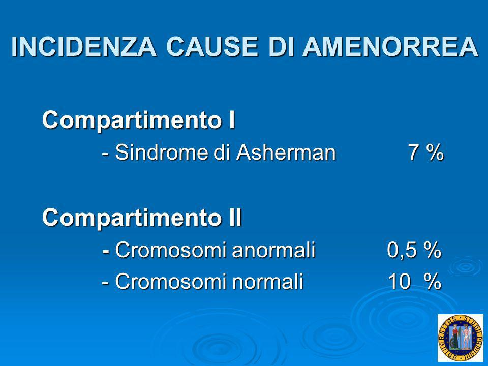 INCIDENZA CAUSE DI AMENORREA