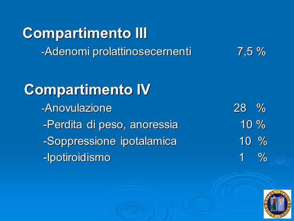 Compartimento IV Compartimento III -Perdita di peso, anoressia 10 %