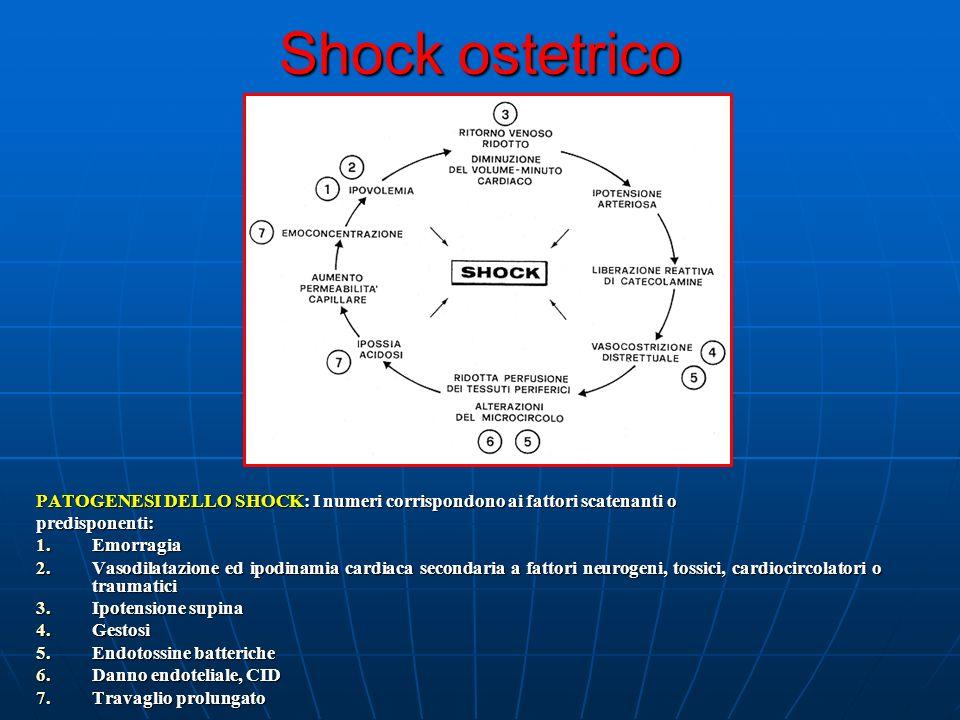 Shock ostetrico PATOGENESI DELLO SHOCK: I numeri corrispondono ai fattori scatenanti o. predisponenti: