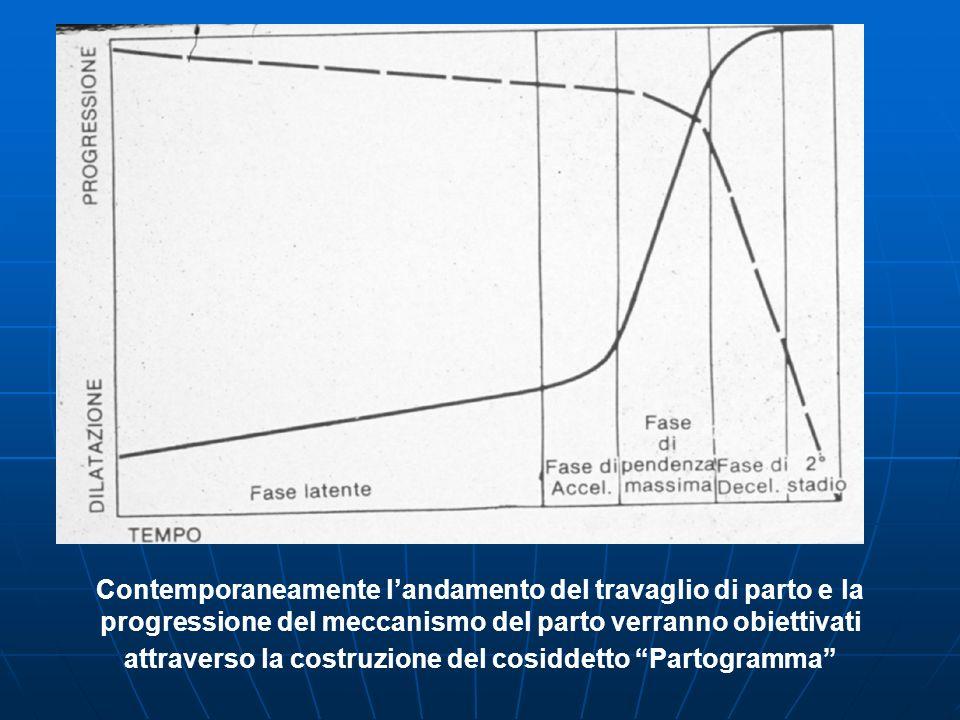 Contemporaneamente l'andamento del travaglio di parto e la progressione del meccanismo del parto verranno obiettivati attraverso la costruzione del cosiddetto Partogramma