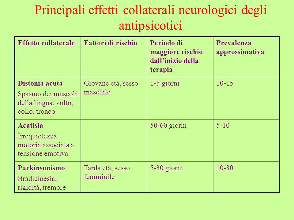 Principali effetti collaterali neurologici degli antipsicotici