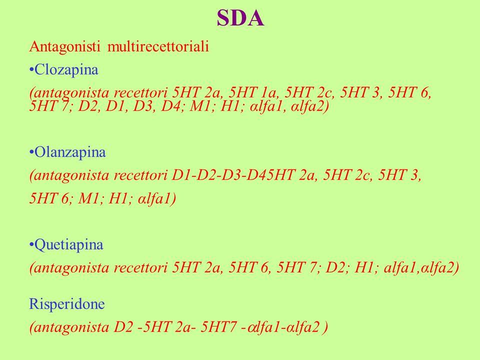 SDA Antagonisti multirecettoriali Clozapina