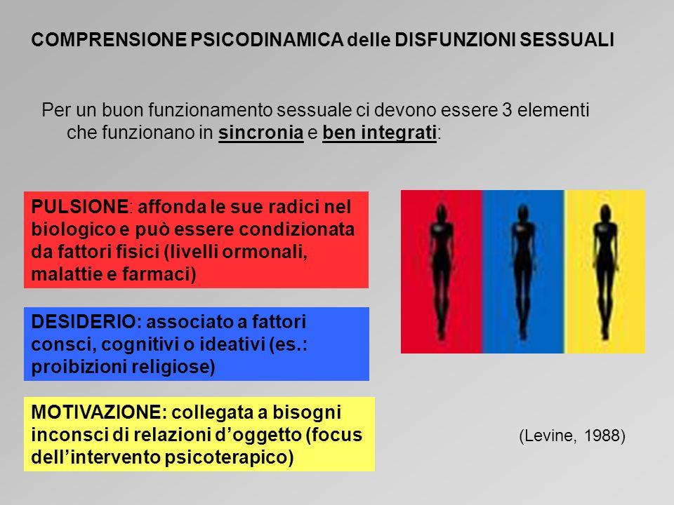 COMPRENSIONE PSICODINAMICA delle DISFUNZIONI SESSUALI