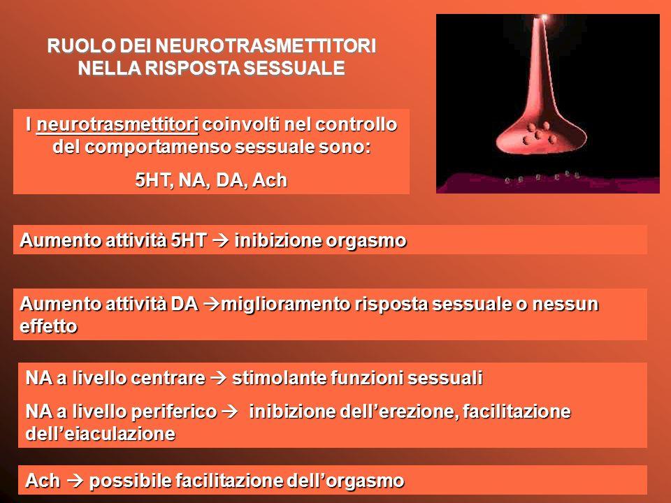 RUOLO DEI NEUROTRASMETTITORI NELLA RISPOSTA SESSUALE