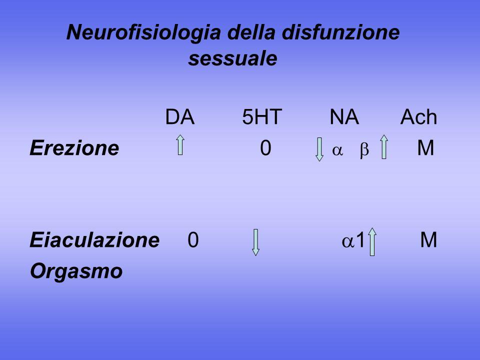 Neurofisiologia della disfunzione sessuale