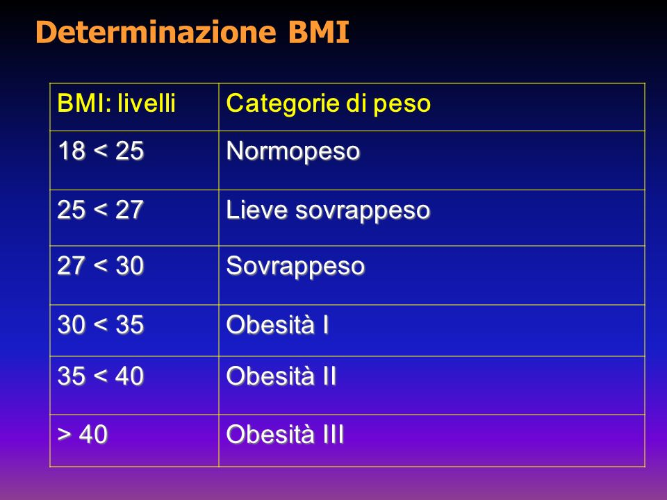 Determinazione BMI BMI: livelli Categorie di peso 18 < 25 Normopeso