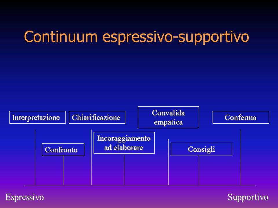Continuum espressivo-supportivo
