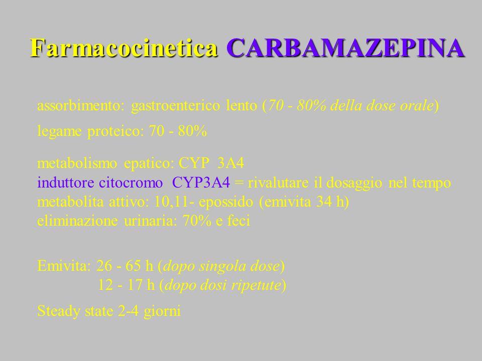 Farmacocinetica CARBAMAZEPINA