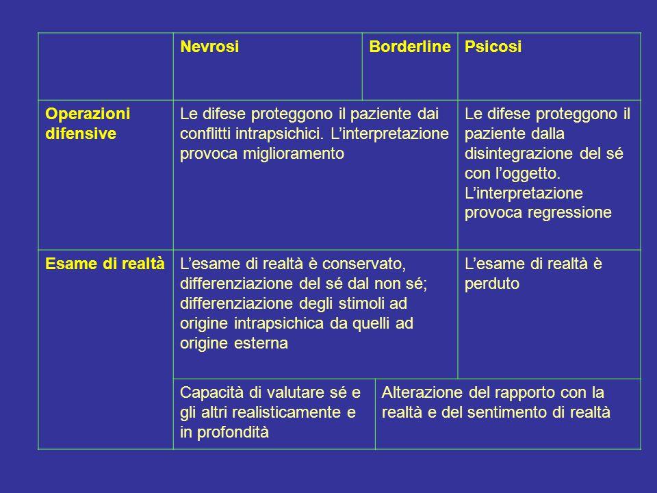 Nevrosi Borderline. Psicosi. Operazioni difensive.