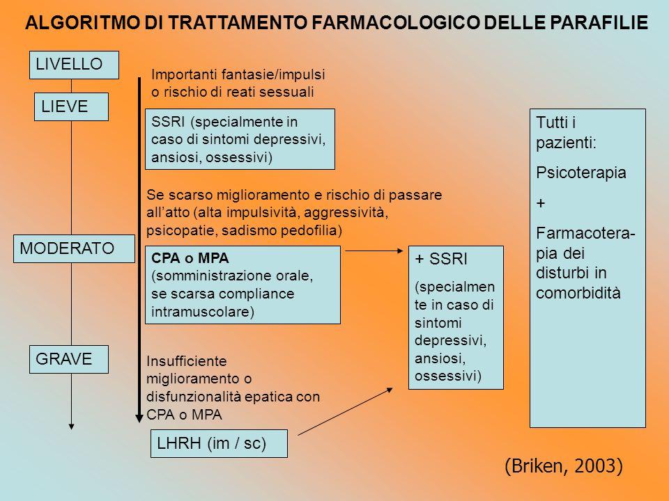 ALGORITMO DI TRATTAMENTO FARMACOLOGICO DELLE PARAFILIE