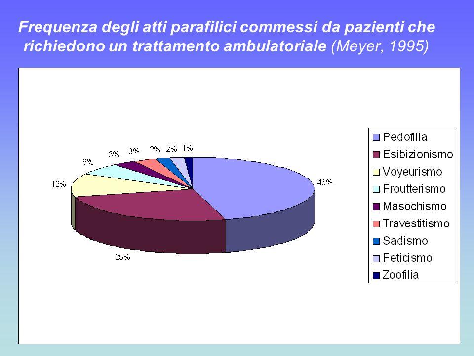 Frequenza degli atti parafilici commessi da pazienti che richiedono un trattamento ambulatoriale (Meyer, 1995)