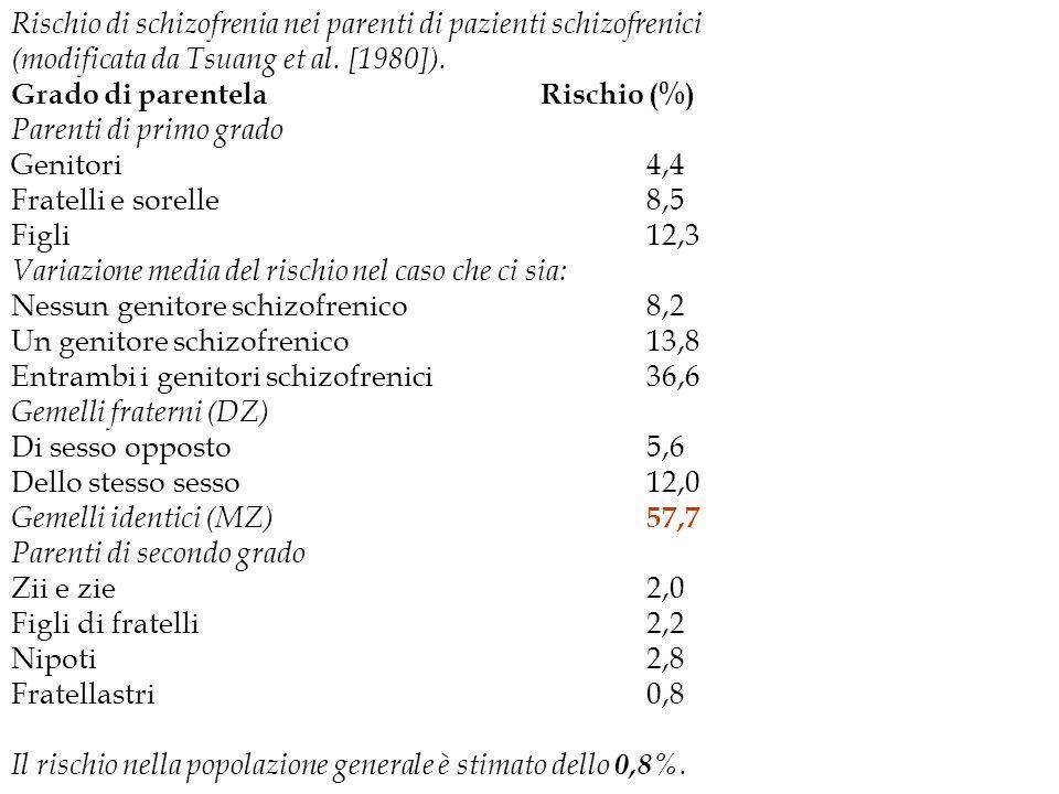 Rischio di schizofrenia nei parenti di pazienti schizofrenici