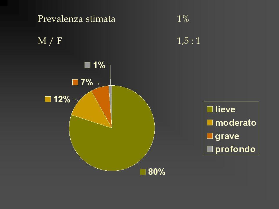 Prevalenza stimata 1% M / F 1,5 : 1