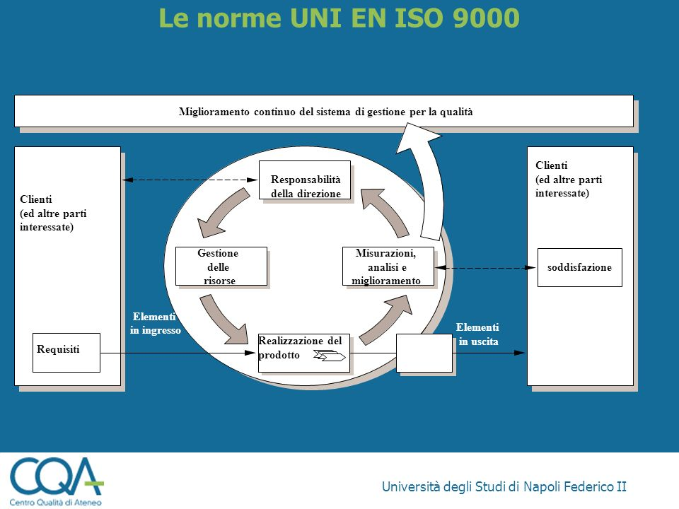 Le norme UNI EN ISO 9000 Università degli Studi di Napoli Federico II