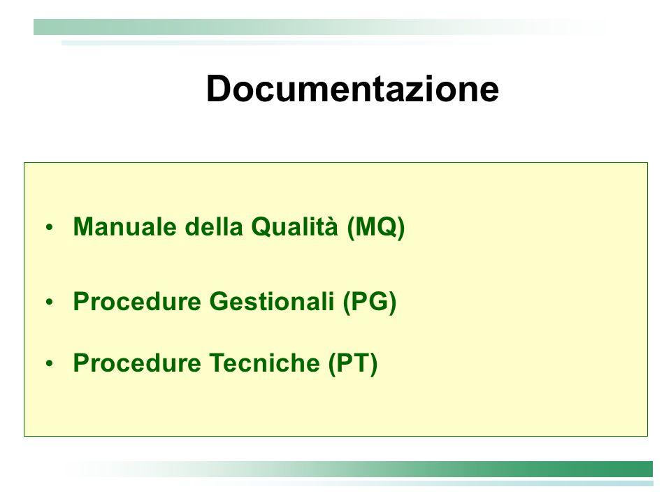 Documentazione Manuale della Qualità (MQ) Procedure Gestionali (PG)