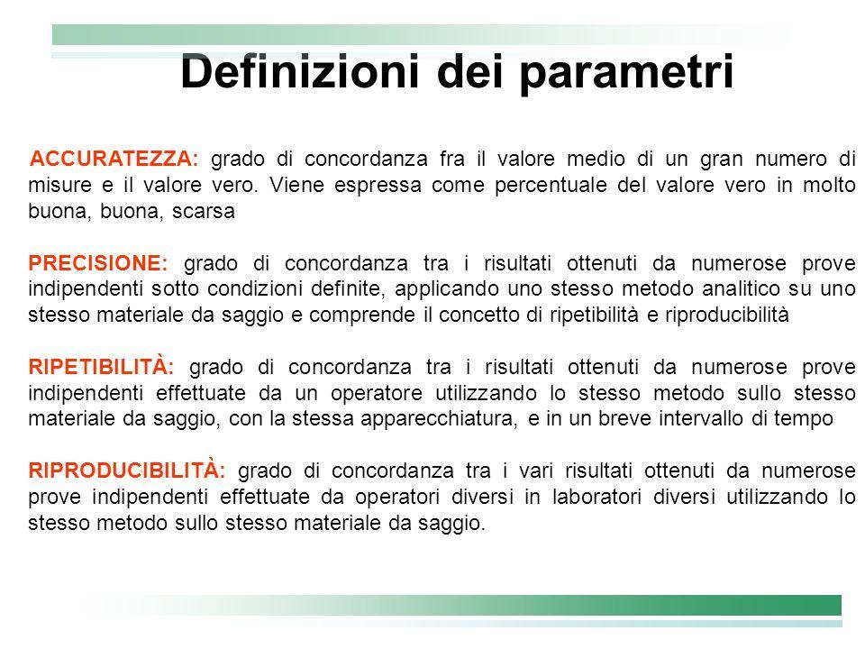 Definizioni dei parametri