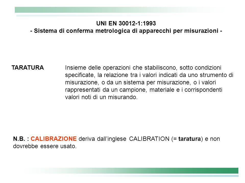 - Sistema di conferma metrologica di apparecchi per misurazioni -