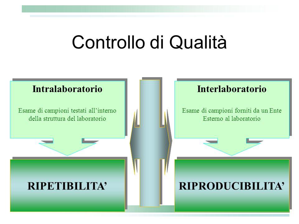Controllo di Qualità RIPETIBILITA' RIPRODUCIBILITA' Intralaboratorio