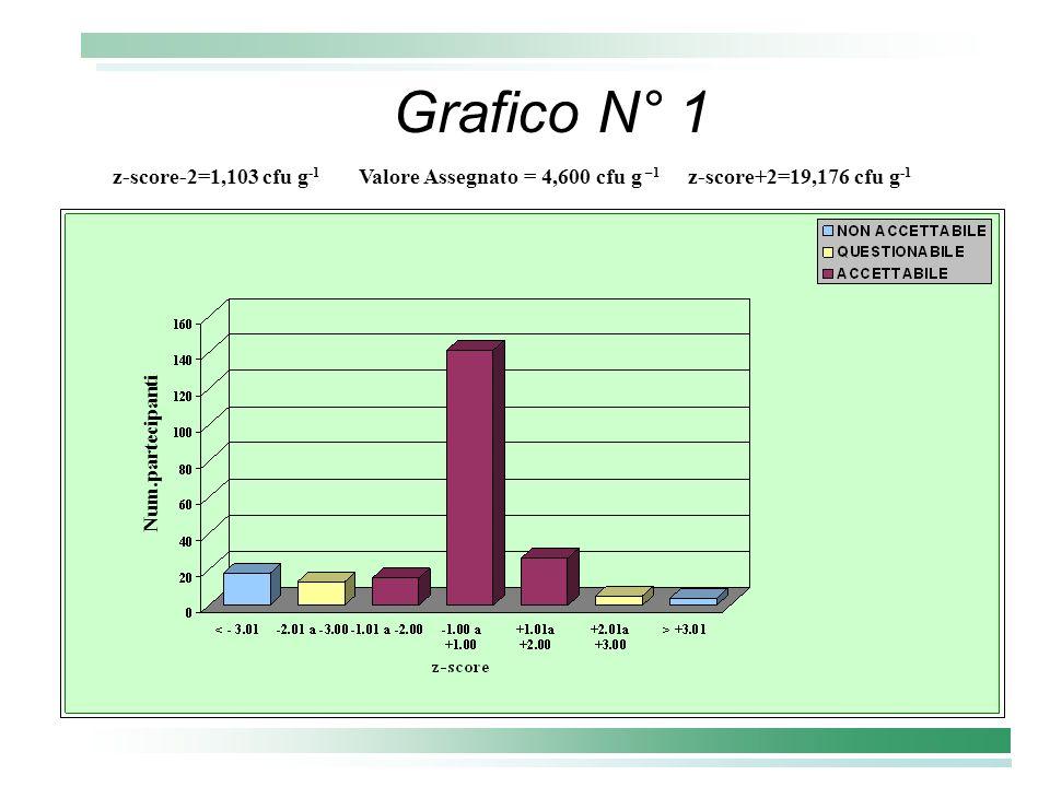 Grafico N° 1 Num.partecipanti