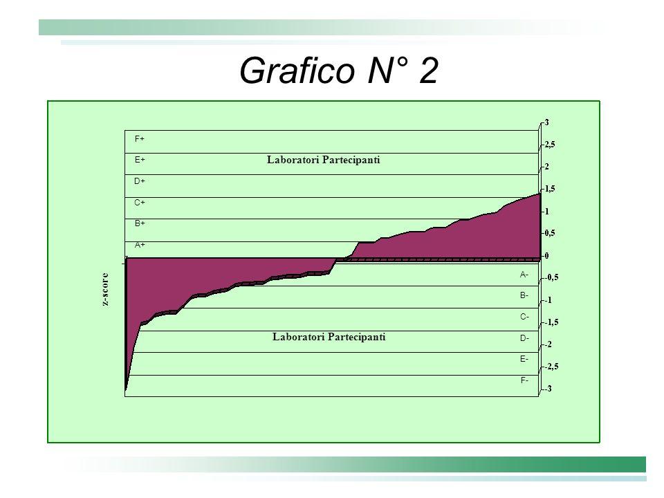 Grafico N° 2 Laboratori Partecipanti z-score Laboratori Partecipanti
