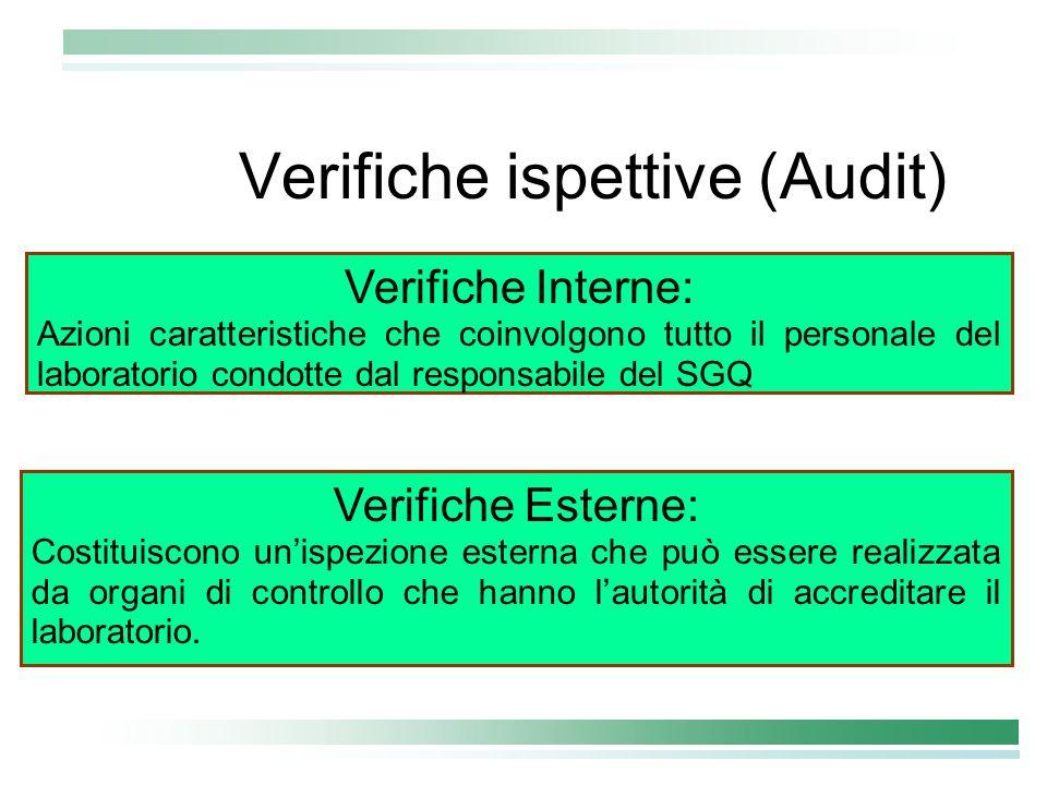 Verifiche ispettive (Audit)